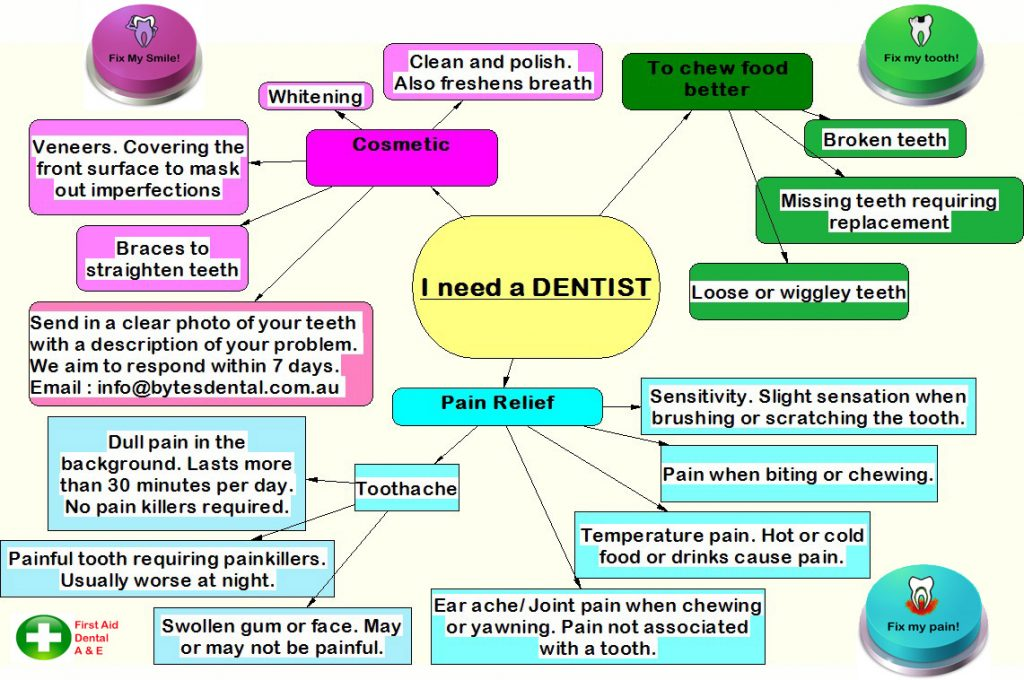 Dental-flowchart-Bytes
